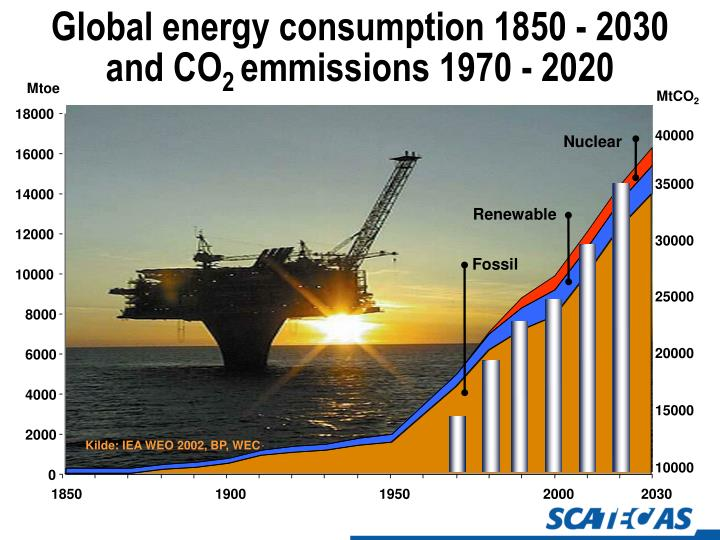 Global energy consumption 1850 2030 and co 2 emmissions 1970 2020