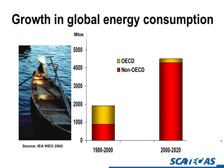 Growth in global energy consumption