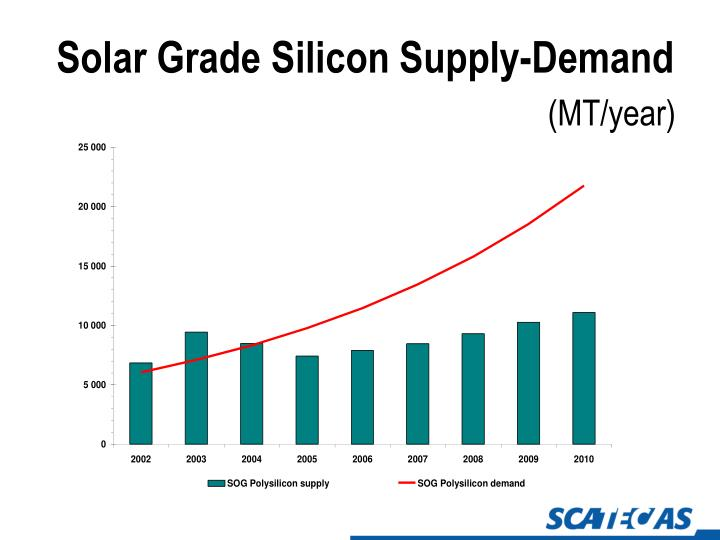 Solar Grade Silicon Supply-Demand