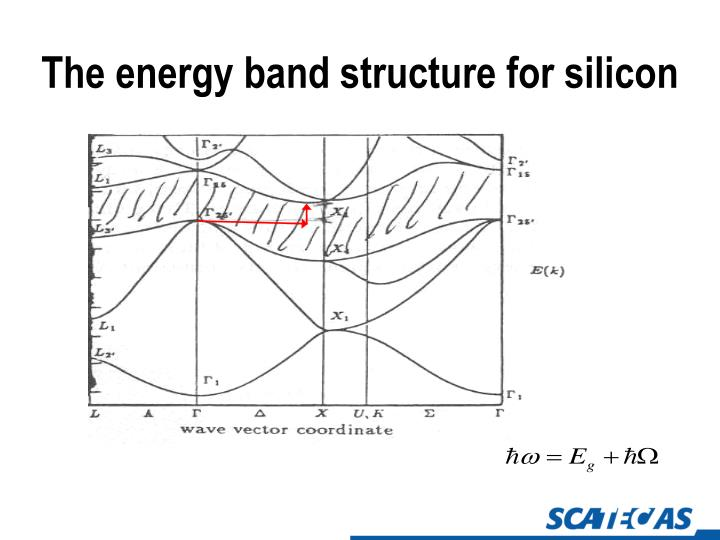 The energy band structure for silicon