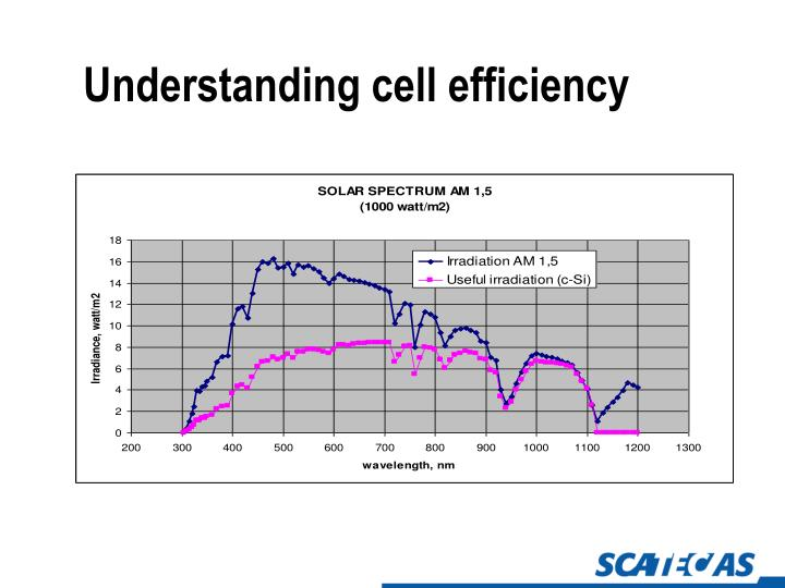 Understanding cell efficiency