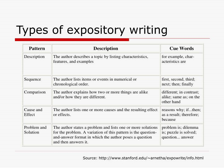 what are the different types of expository essays Expository essay is a common task for students, which requires good logical skills check out our tips and write a perfect essay  different types of expository.