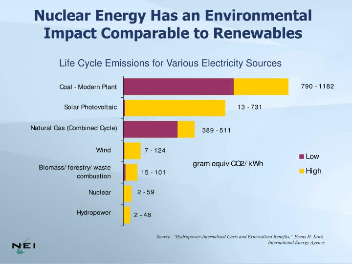 Nuclear Energy Has an Environmental Impact Comparable to Renewables