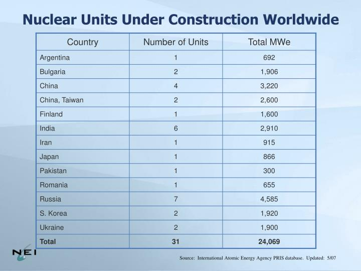 Nuclear Units Under Construction Worldwide