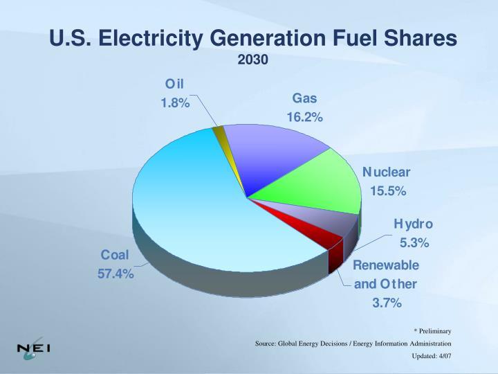 U.S. Electricity Generation Fuel Shares