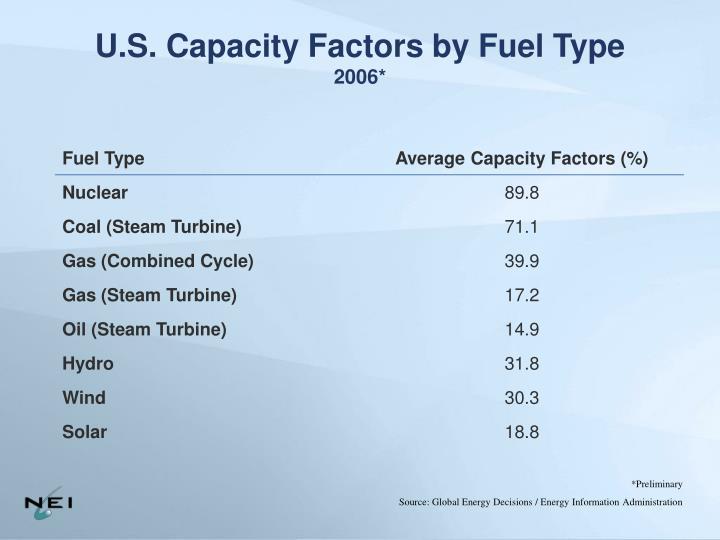 U.S. Capacity Factors by Fuel Type