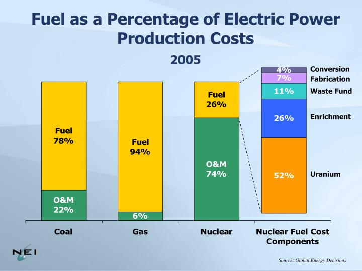 Fuel as a Percentage of Electric Power Production Costs