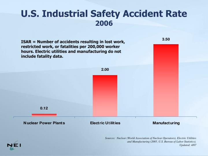 U.S. Industrial Safety Accident Rate