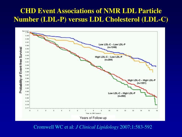 CHD Event Associations of NMR LDL Particle Number (LDL-P) versus LDL Cholesterol (LDL-C)