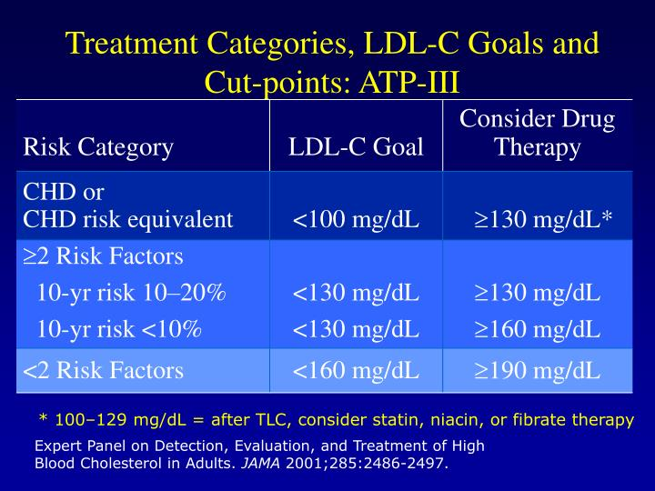 Treatment Categories, LDL-C Goals and Cut-points: ATP-III