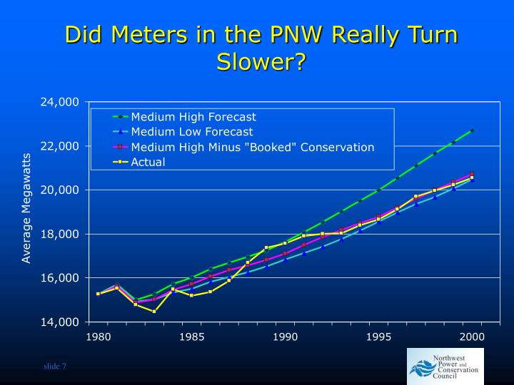 Did Meters in the PNW Really Turn Slower?