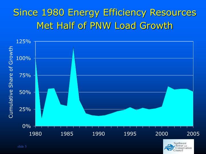 Since 1980 Energy Efficiency Resources Met Half of PNW Load Growth