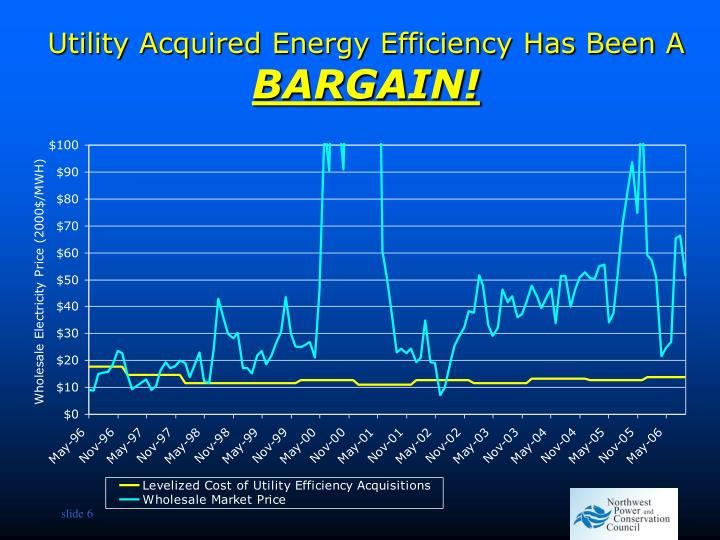 Utility Acquired Energy Efficiency Has Been A