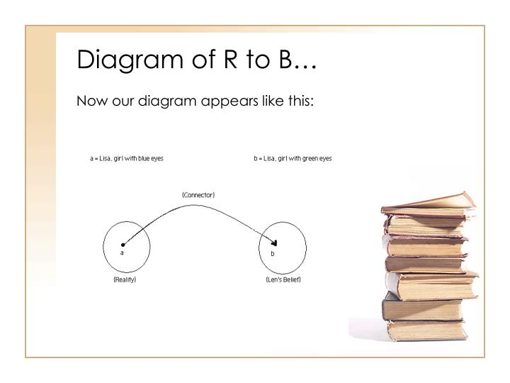 Diagram of R to B…