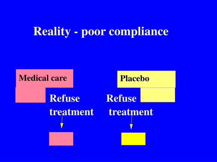 Reality - poor compliance