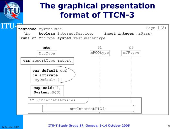 The graphical presentation format of TTCN-3