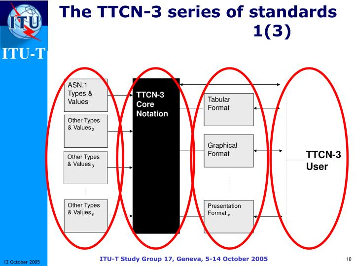 The TTCN-3 series of standards1(3)