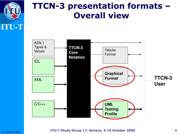 TTCN-3 presentation formats – Overall view