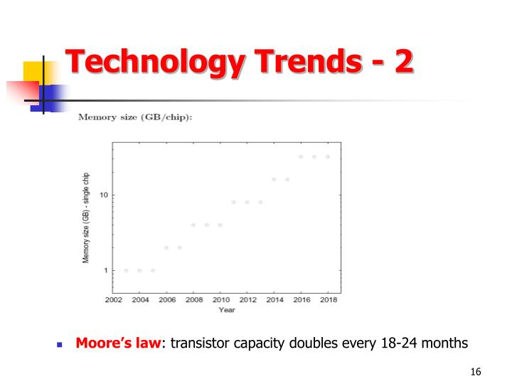 Technology Trends - 2