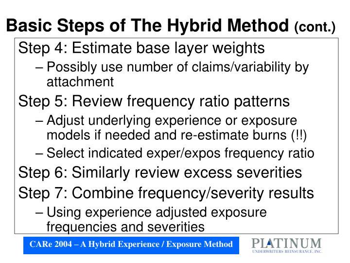 Basic Steps of The Hybrid Method
