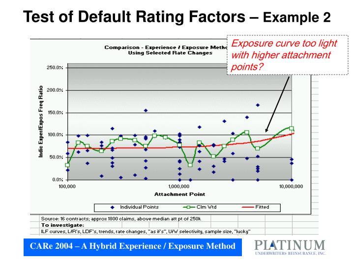 Test of Default Rating Factors –