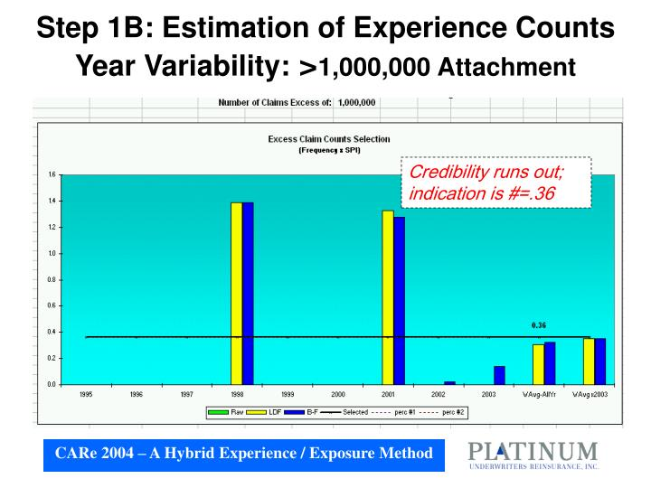 Step 1B: Estimation of Experience Counts