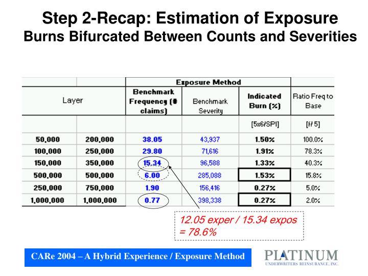 Step 2-Recap: Estimation of Exposure