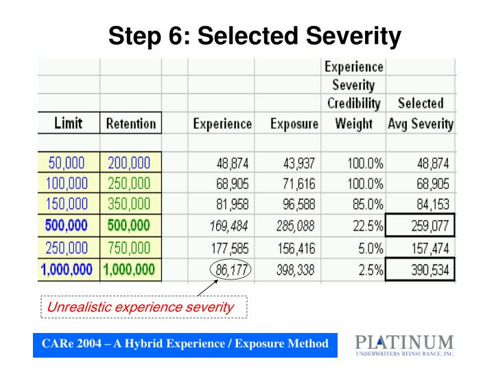 Step 6: Selected Severity