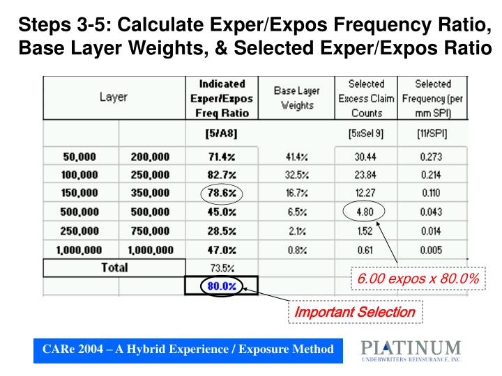 Steps 3-5: Calculate Exper/Expos Frequency Ratio, Base Layer Weights, & Selected Exper/Expos Ratio