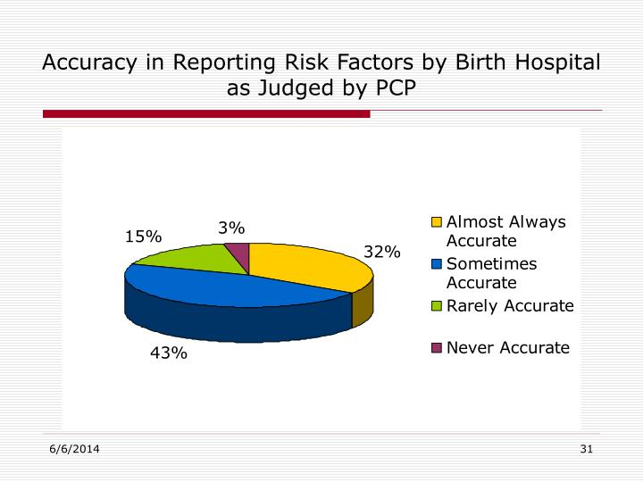 Accuracy in Reporting Risk Factors by Birth Hospital