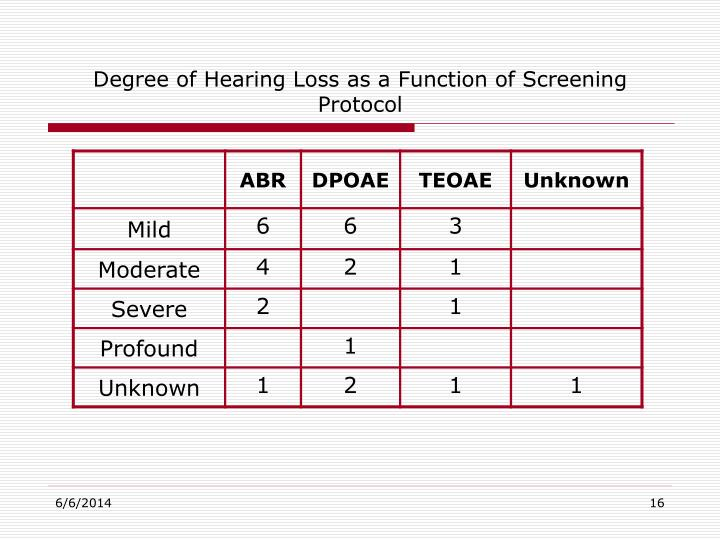 Degree of Hearing Loss as a Function of Screening Protocol
