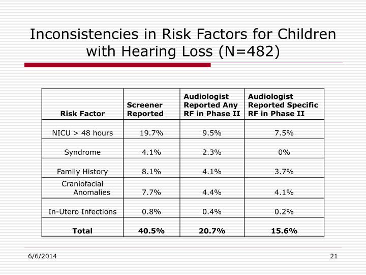Inconsistencies in Risk Factors for Children with Hearing Loss (N=482)