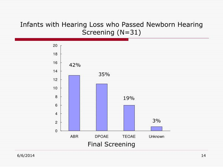 Infants with Hearing Loss who Passed Newborn Hearing Screening (N=31)