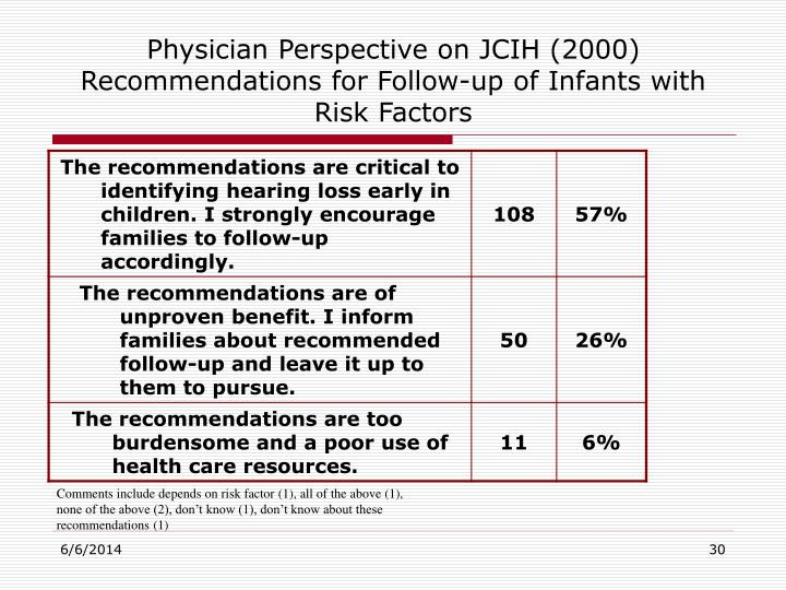 Physician Perspective on JCIH (2000) Recommendations for Follow-up of Infants with Risk Factors