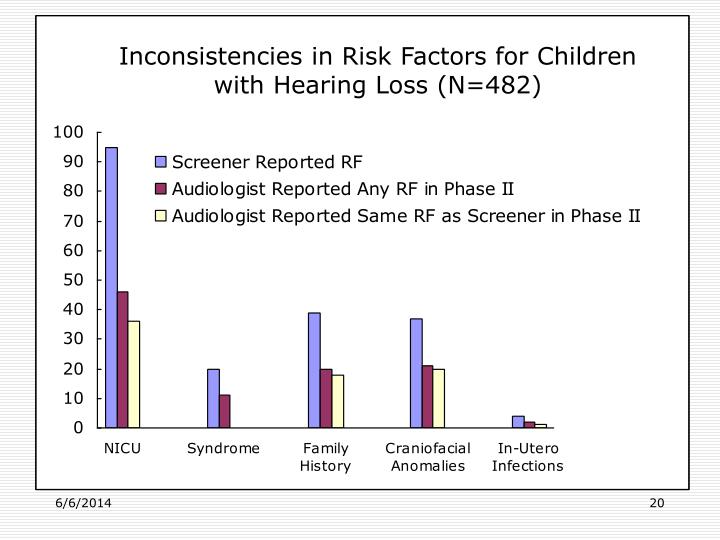 Inconsistencies in Risk Factors for Children