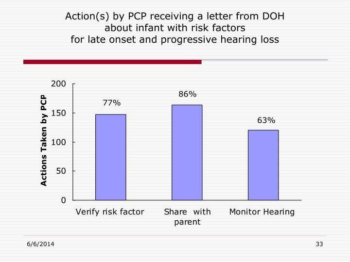 Action(s) by PCP receiving a letter from DOH