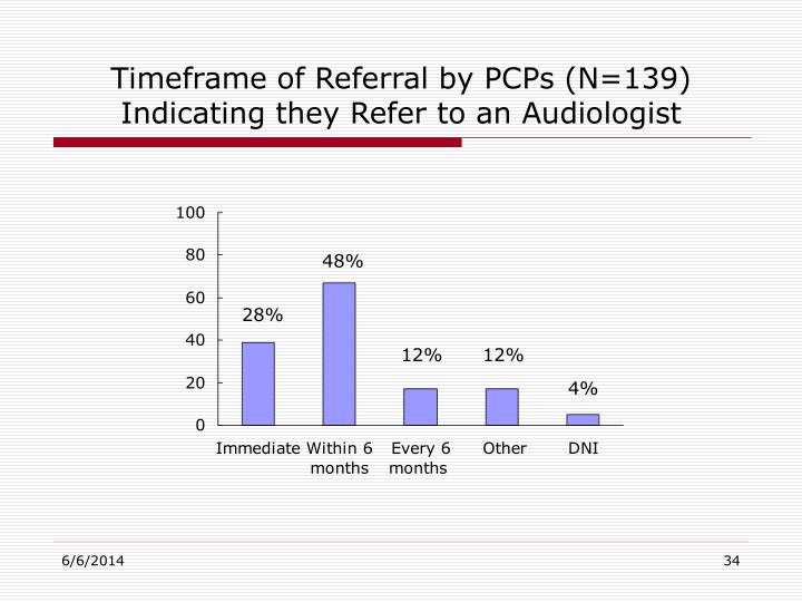 Timeframe of Referral by PCPs (N=139) Indicating they Refer to an Audiologist