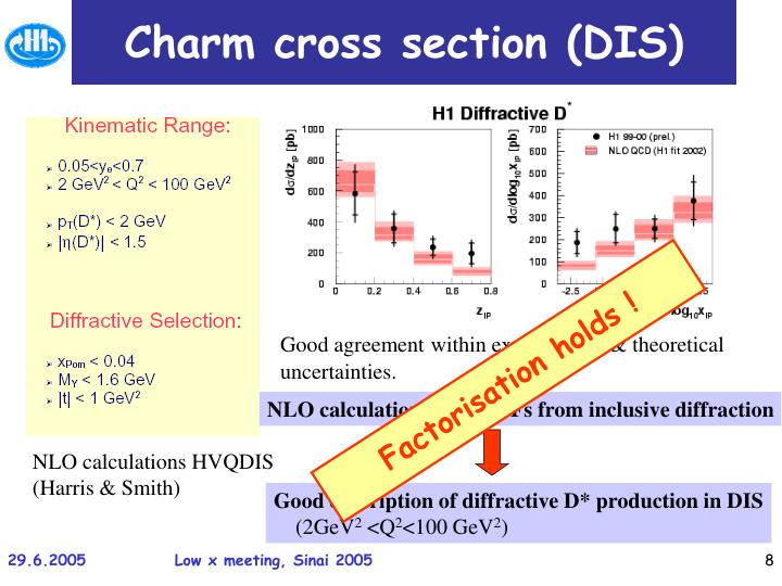 Charm cross section (DIS)