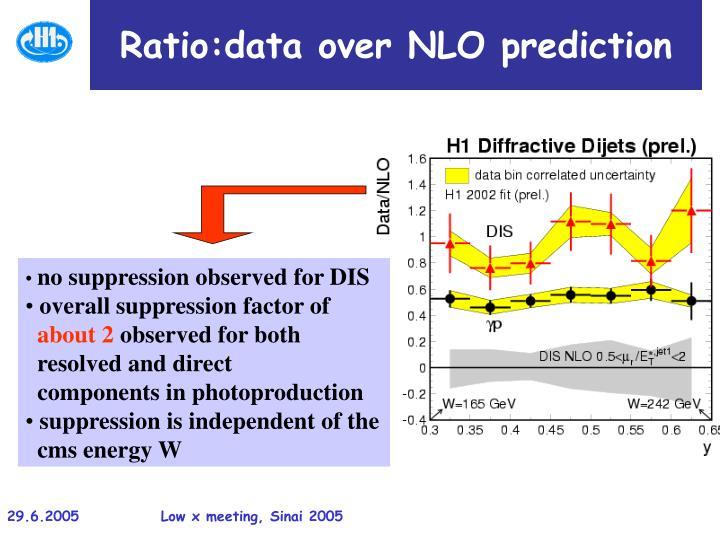 Ratio:data over NLO prediction