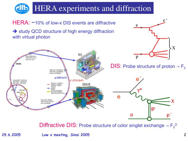 HERA experiments and diffraction