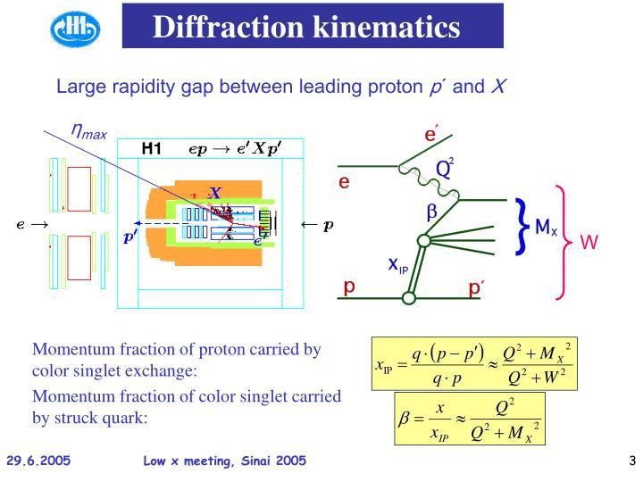 Diffraction kinematics