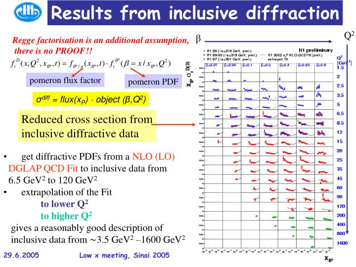 Results from inclusive diffraction