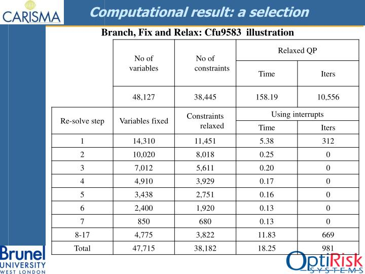 Computational result: a selection