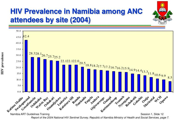 HIV Prevalence in Namibia among ANC attendees by site (2004)