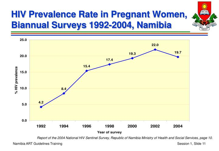 HIV Prevalence Rate in Pregnant Women, Biannual Surveys 1992-2004, Namibia