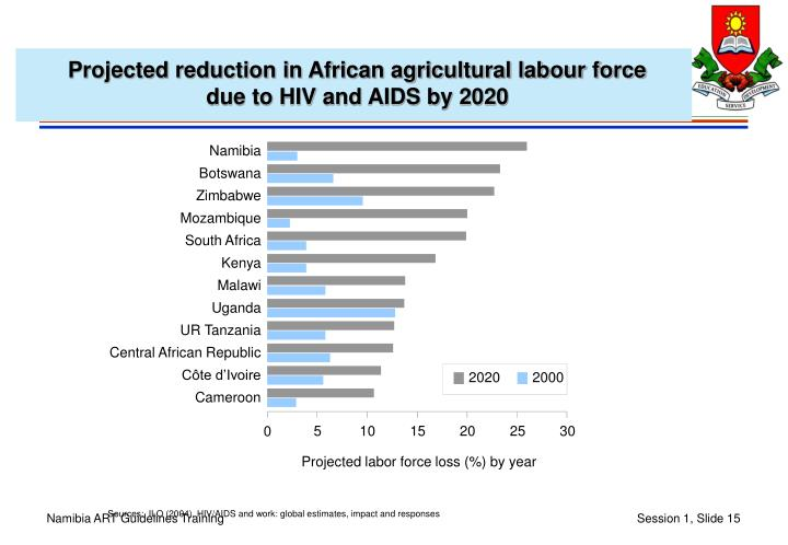 Projected reduction in African agricultural labour force