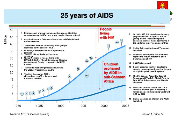 25 years of AIDS