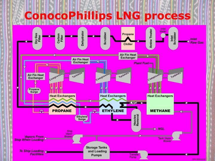 ConocoPhillips LNG process