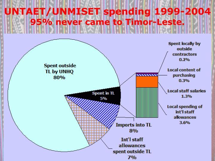 UNTAET/UNMISET spending 1999-2004