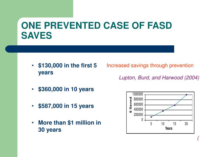 ONE PREVENTED CASE OF FASD SAVES